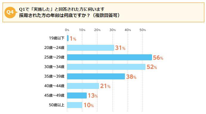 中途採用の年齢2014