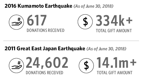 Huge Donations for 2011 Great East Japan Earthquake relief