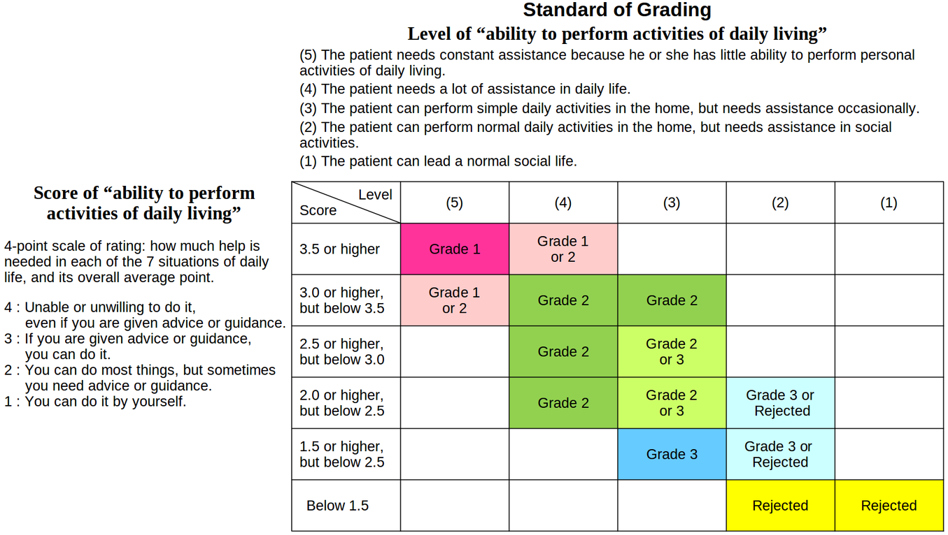 Quick chart for Grading for Mental Disability