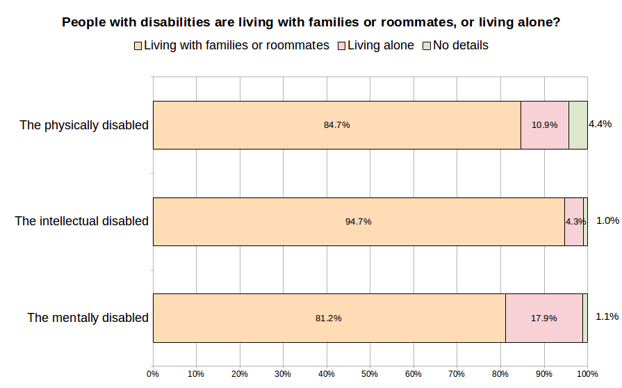 People with disabilities are living with family or roommates, or living alone?
