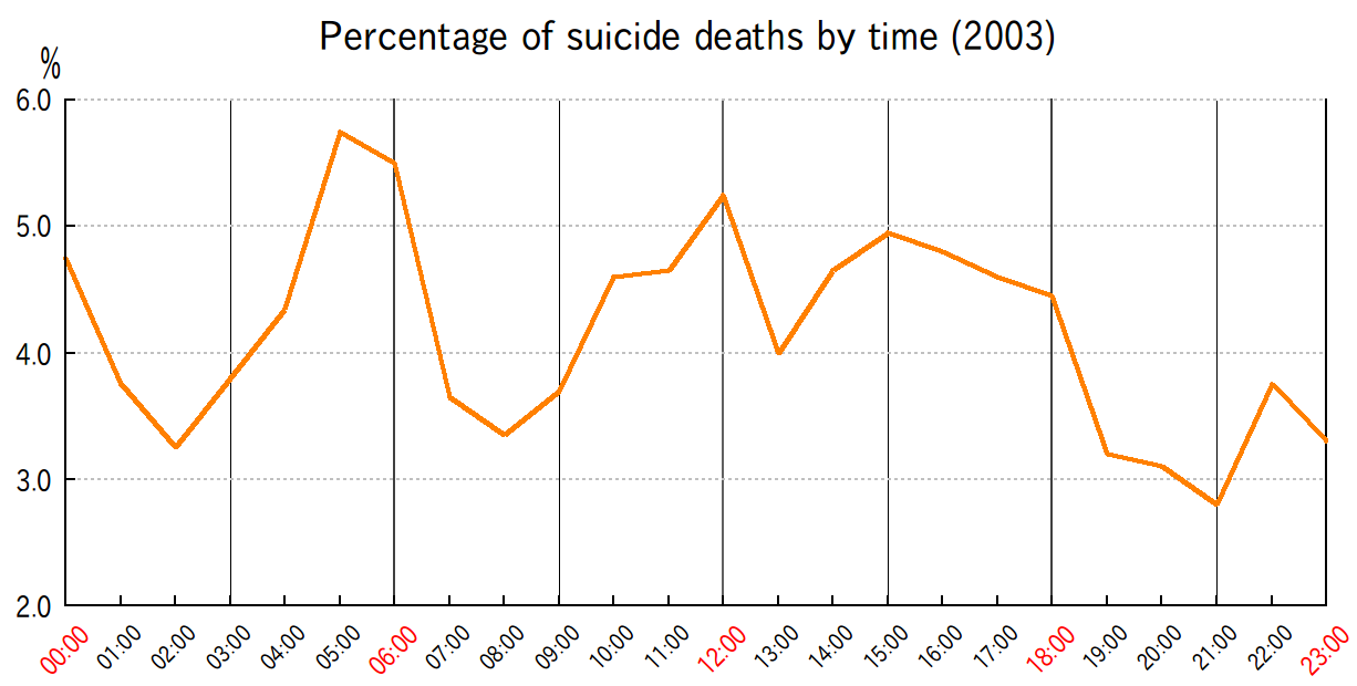 Percentage of suicide deaths by time (2003)