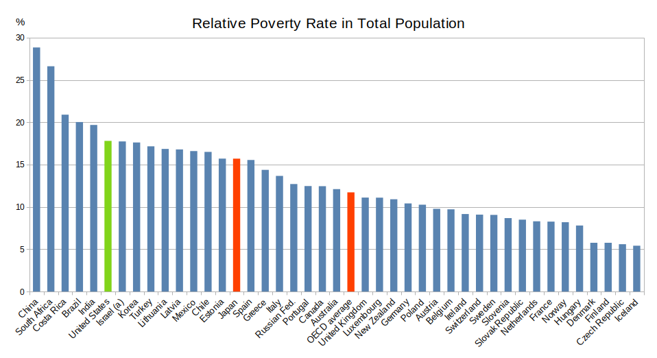 Relative Poverty Rate by Country