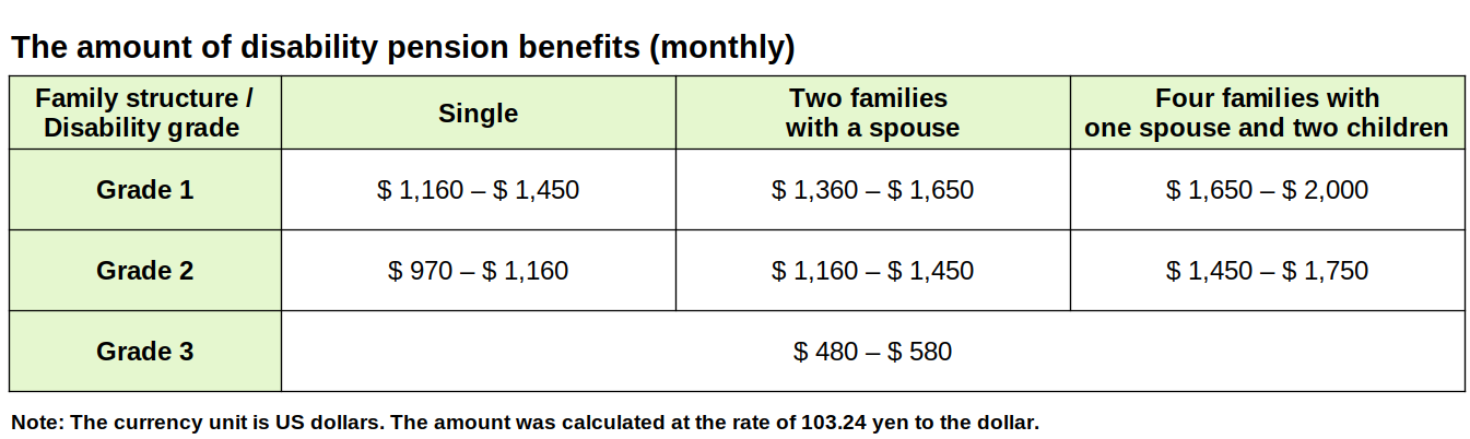 The amount of disability pension benefits (monthly) in US dollars
