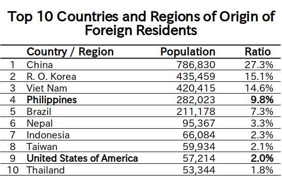 Number of foreign residents as of the end of June 2020